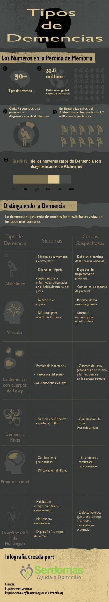 Tipos de demencias