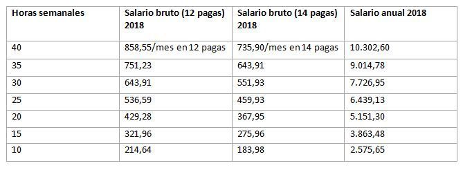 Tabla salarial empleadas de hogar 2018 for Contrato empleada hogar